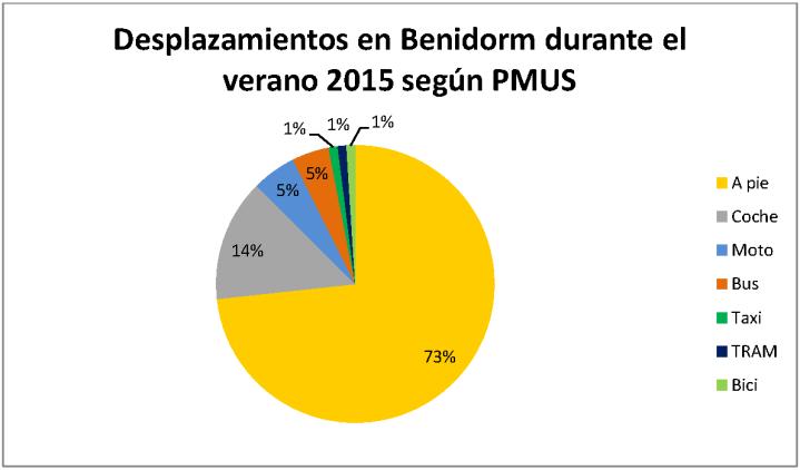 Desplazamientos benidorm PMUS